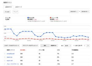 Googleでの表示回数が激減