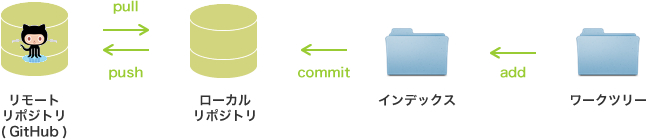 GitHubでのバージョン管理の流れ