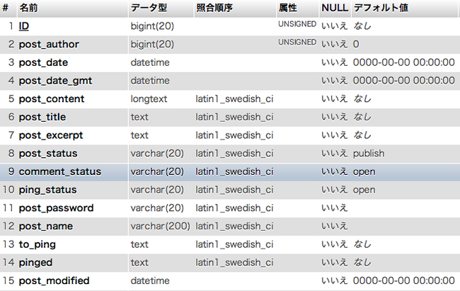 照合順序が「latin1_swedish_ci」に…